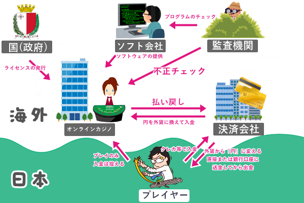 オンラインカジノの仕組み(全体像)