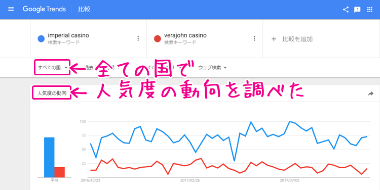 インペリアルカジノとベラジョンカジノの比較(英語)