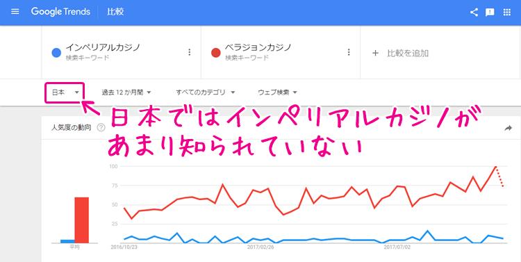 インペリアルカジノとベラジョンカジノの比較(日本語)