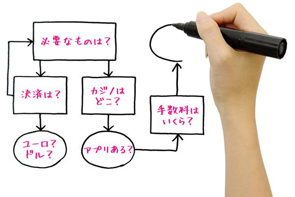 オンラインカジノの始め方(チャート)