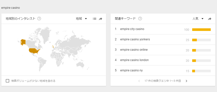 エンパイアカジノの主要検索地域