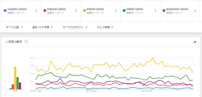 世界的なオンラインカジノ比較(グラフ)