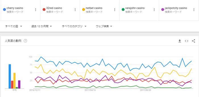 各カジノの検索数比較