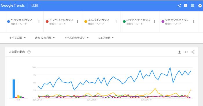 google トレンドでカタカナ入力したときの比較グラフ