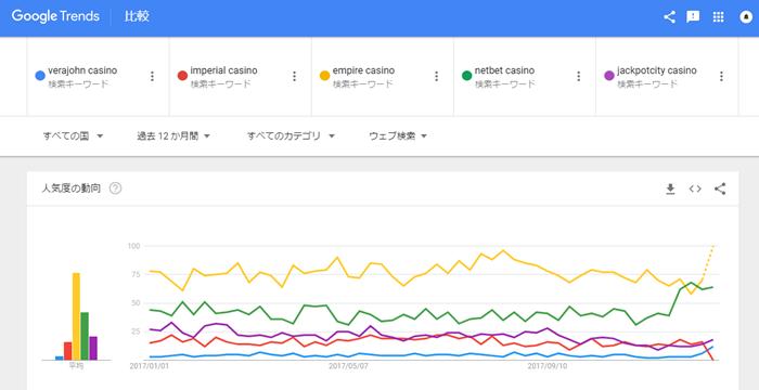 google トレンドで英語入力したときの比較グラフ