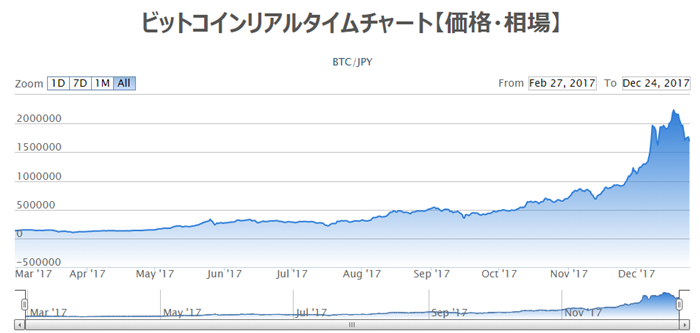 ビットコインの価格変動チャート