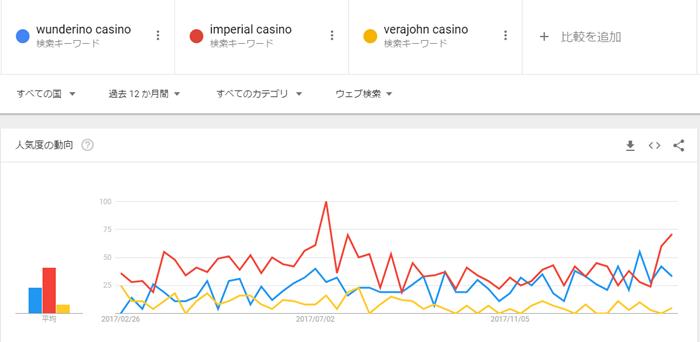 ワンダリーノカジノの検索数