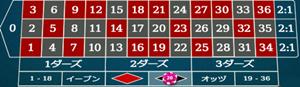 赤・黒の賭け方