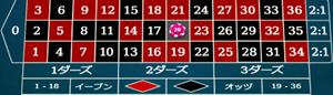 シングルナンバーの賭け方