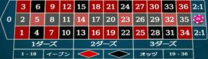 カラムの賭け方
