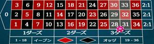 ラインの賭け方