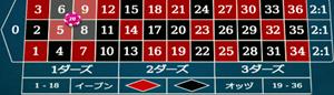 コーナーの賭け方