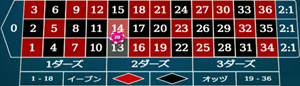 スプリットの賭け方